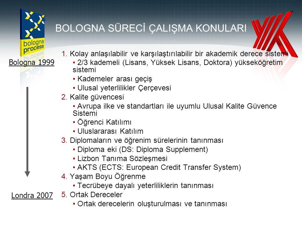 BOLOGNA SÜRECİ ÇALIŞMA KONULARI 1.
