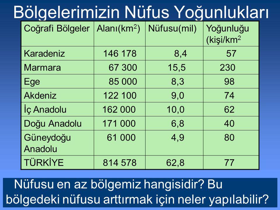 Hangi illerde nüfus çoktur?Adana da nüfusun yoğun olmasının sebepleri nelerdir? Bursa da nüfusun yoğun olmasının sebepleri nelerdir? Sizce Hakkari çev