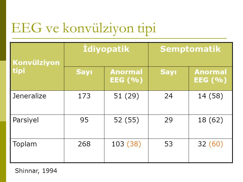 EEG ve konvülziyon tipi Konvülziyon tipi İdiyopatikSemptomatik SayıAnormal EEG (%) SayıAnormal EEG (%) Jeneralize17351 (29)2414 (58) Parsiyel9552 (55)