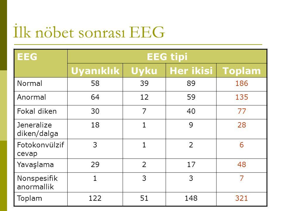 İlk nöbet sonrası EEG EEGEEG tipi UyanıklıkUykuHer ikisiToplam Normal583989186 Anormal641259135 Fokal diken3074077 Jeneralize diken/dalga 181928 Fotok