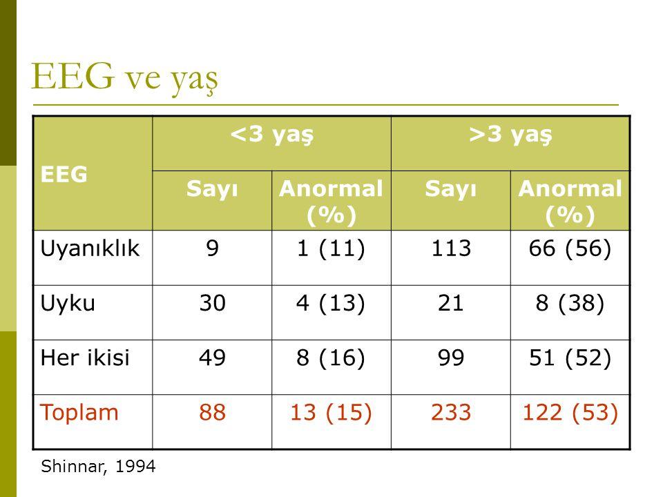 EEG ve yaş EEG <3 yaş>3 yaş SayıAnormal (%) SayıAnormal (%) Uyanıklık91 (11)11366 (56) Uyku304 (13)218 (38) Her ikisi498 (16)9951 (52) Toplam8813 (15)
