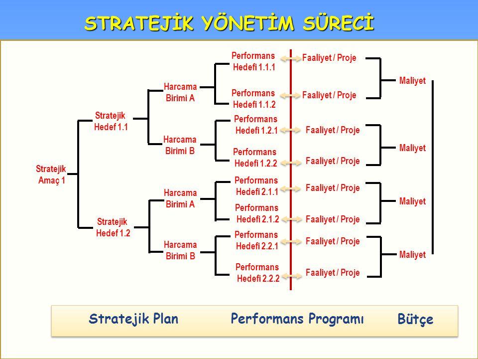 Stratejik Amaç 1 Stratejik Plan Performans Programı Bütçe Stratejik Hedef 1.1 Stratejik Hedef 1.2 Performans Hedefi 1.1.1 Performans Hedefi 1.1.2 Performans Hedefi 1.2.1 Performans Hedefi 1.2.2 Performans Hedefi 2.1.1 Performans Hedefi 2.1.2 Performans Hedefi 2.2.1 Performans Hedefi 2.2.2 Faaliyet / Proje Harcama Birimi A Harcama Birimi B Harcama Birimi A Harcama Birimi B Maliyet STRATEJİK YÖNETİM SÜRECİ
