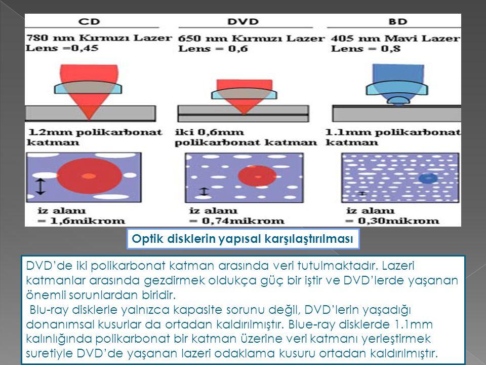 DVD'de iki polikarbonat katman arasında veri tutulmaktadır. Lazeri katmanlar arasında gezdirmek oldukça güç bir iştir ve DVD'lerde yaşanan önemli soru