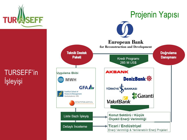 TURSEFF'in İşleyişi PROFITABILITY Teknik Destek Paketi Uygulama Ekibi Ticari / Endüstriyel Enerji Verimliliği & Yenilenebilir Enerji Projeleri Liste B