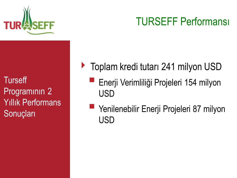C TURSEFF Performansı ‣ Toplam kredi tutarı 241 milyon USD  Enerji Verimliliği Projeleri 154 milyon USD  Yenilenebilir Enerji Projeleri 87 milyon US