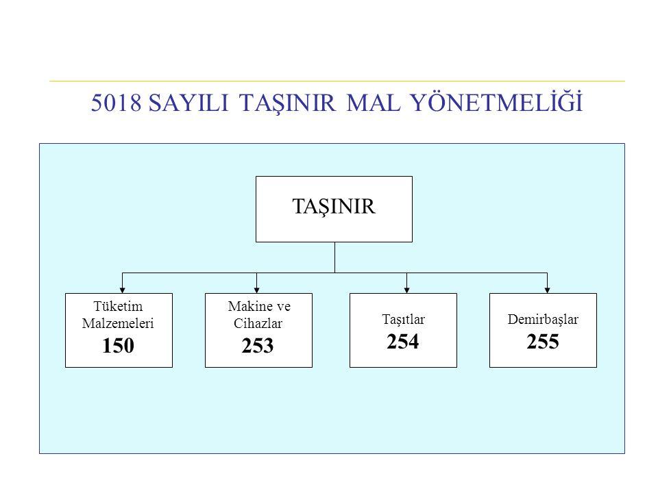 5018 SAYILI TAŞINIR MAL YÖNETMELİĞİ TAŞINIR Demirbaşlar 255 Makine ve Cihazlar 253 Tüketim Malzemeleri 150 Taşıtlar 254