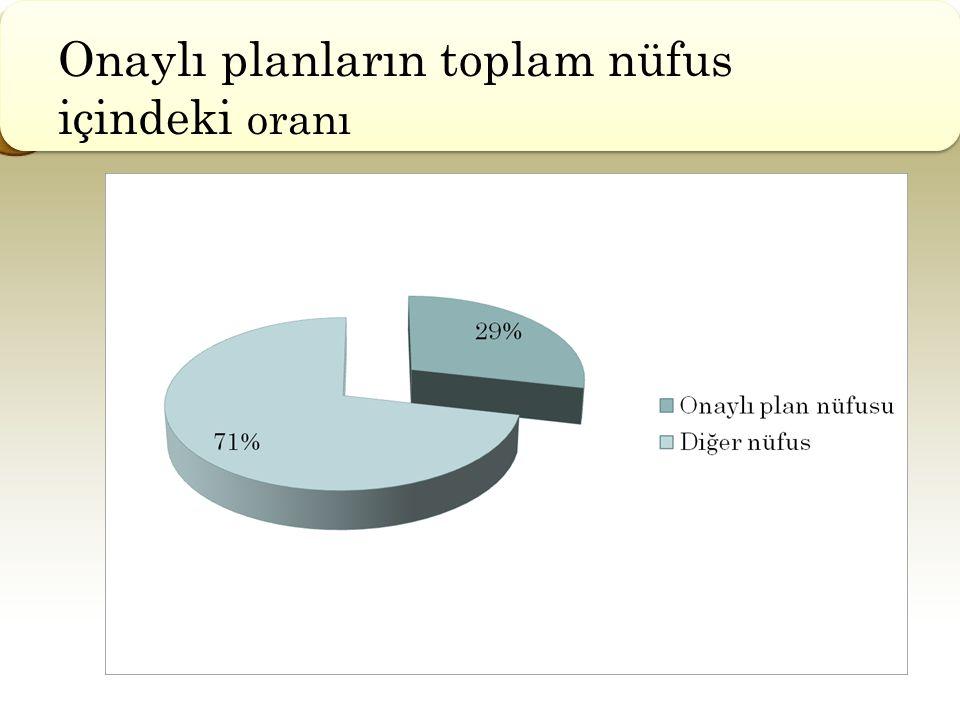 Onaylı planların toplam nüfus içindeki oranı