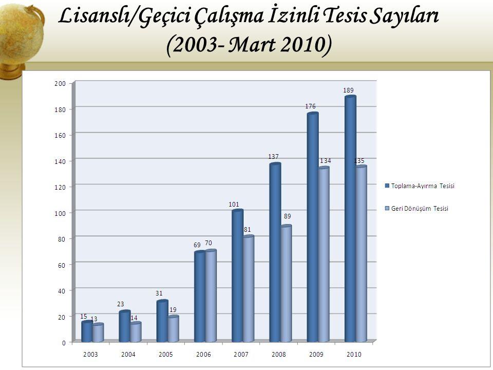 31 Lisanslı/Geçici Çalışma İzinli Tesis Sayıları (2003- Mart 2010)