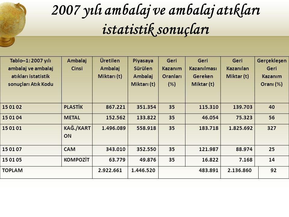 Tablo–1: 2007 yılı ambalaj ve ambalaj atıkları istatistik sonuçları Atık Kodu Ambalaj Cinsi Üretilen Ambalaj Miktarı (t) Piyasaya Sürülen Ambalaj Mikt