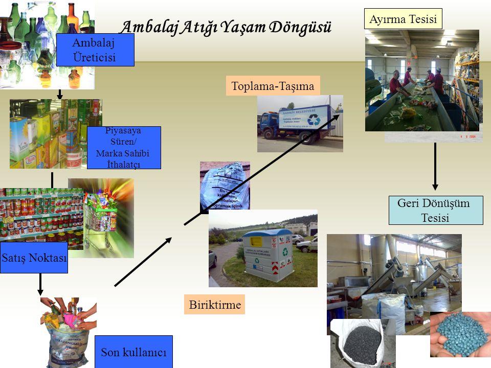 Onaylanan Ambalaj atığı Yönetim Planları 2003-Mart 2010)
