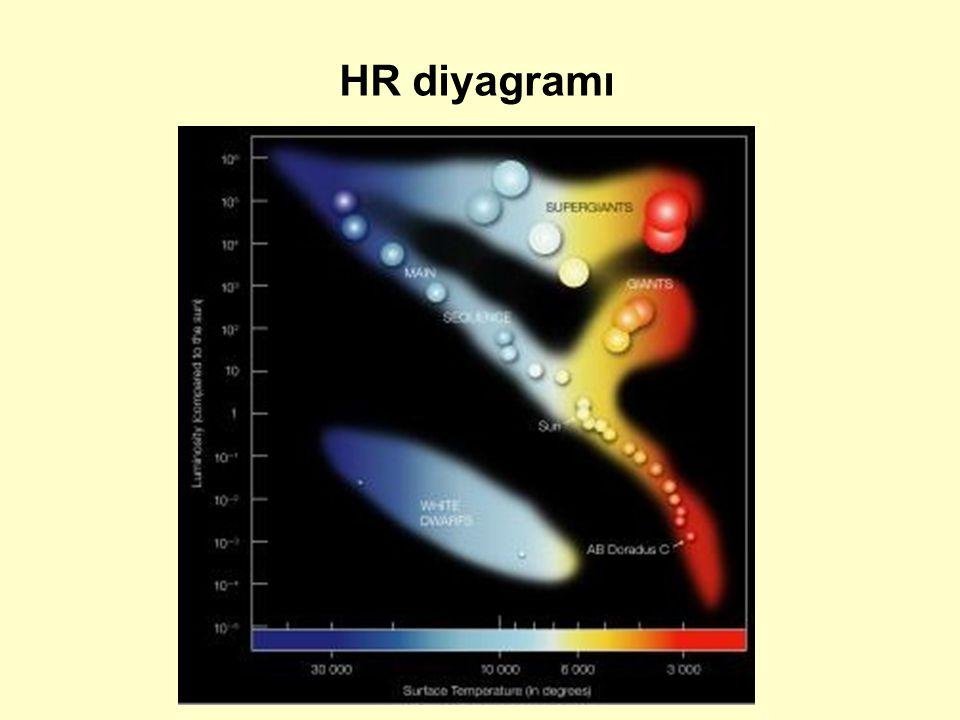HR diyagramı