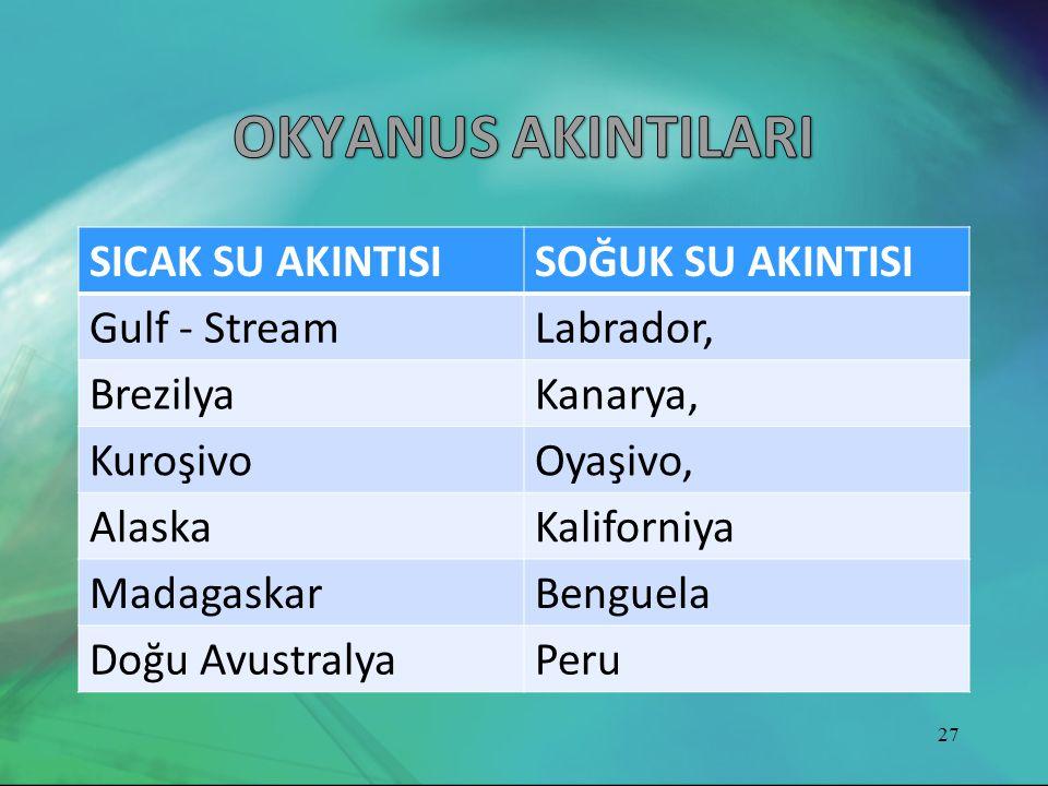 SICAK SU AKINTISISOĞUK SU AKINTISI Gulf - StreamLabrador, BrezilyaKanarya, KuroşivoOyaşivo, AlaskaKaliforniya MadagaskarBenguela Doğu AvustralyaPeru 2