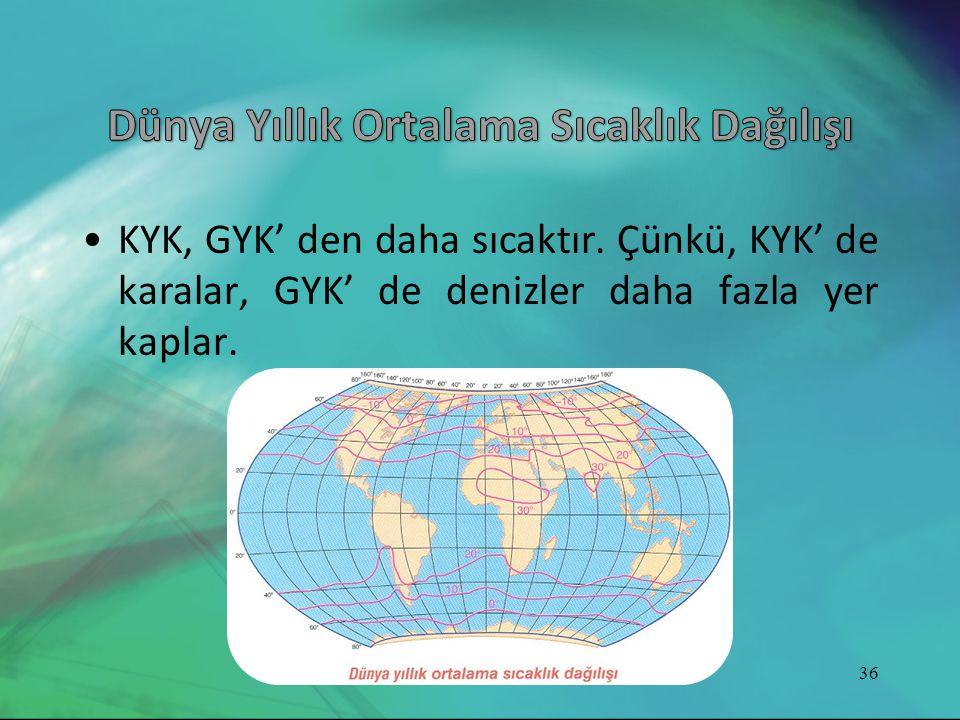 •KYK, GYK' den daha sıcaktır. Çünkü, KYK' de karalar, GYK' de denizler daha fazla yer kaplar. 36