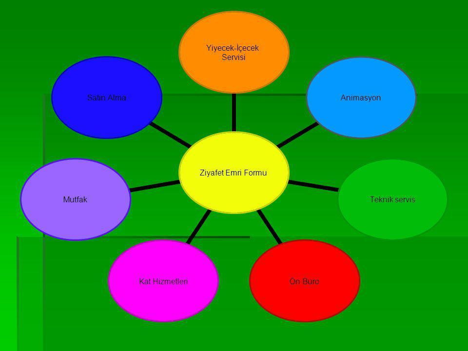 Ziyafet Rezervasyonu Alınırken Aşağıdaki İşlem Basamakları İzlenerek Yapılır; 3  Rezervasyon formunda kesinleşen konular bir sözleşme haline getirilm
