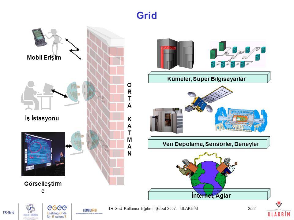TR-Grid Kullanıcı Eğitimi, Şubat 2007 – ULAKBİM23/32 UI Ağ Sunucus u Kontrol Servisi İş Yükü Yöneticisi LFC Bilgi Servisi Hesaplama Elemanı Depolama Elemanı WMS CE bilgisi ve durumu SE bilgisi ve durumu