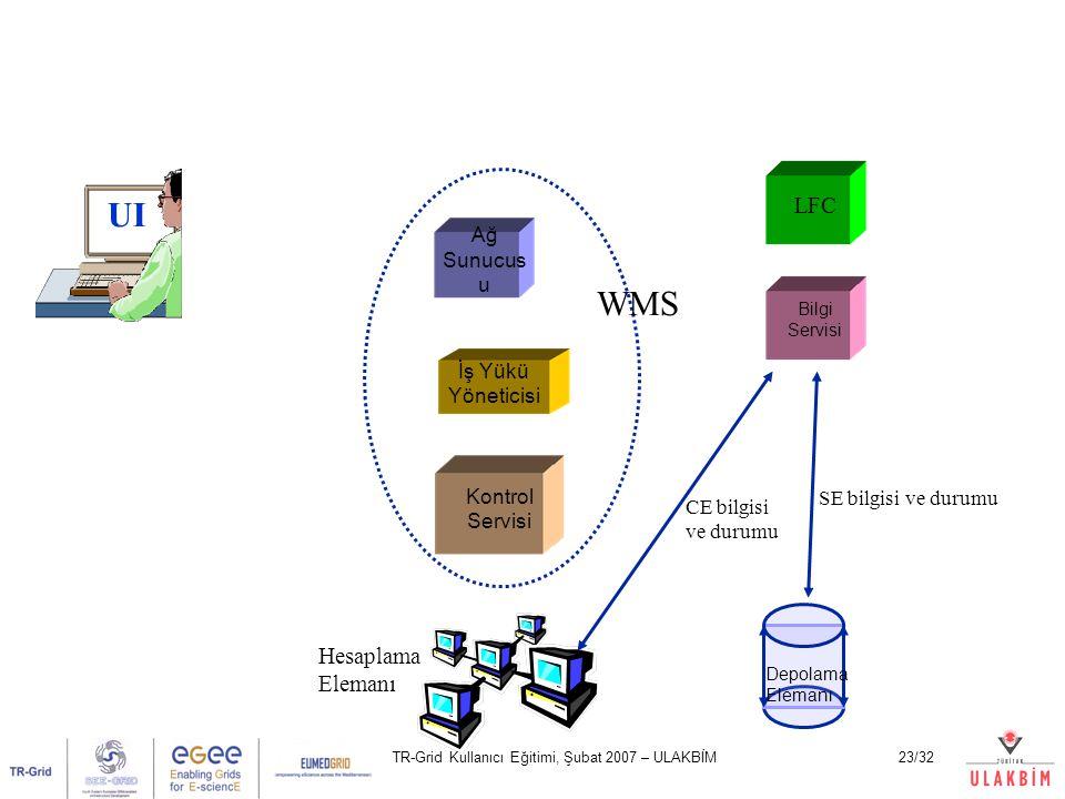 TR-Grid Kullanıcı Eğitimi, Şubat 2007 – ULAKBİM23/32 UI Ağ Sunucus u Kontrol Servisi İş Yükü Yöneticisi LFC Bilgi Servisi Hesaplama Elemanı Depolama E