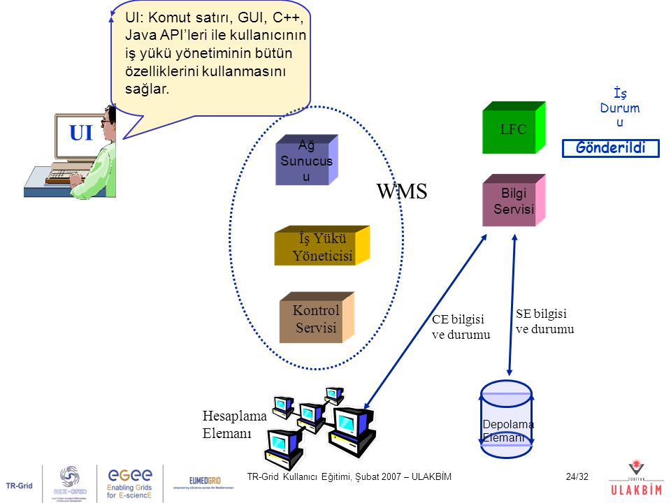 TR-Grid Kullanıcı Eğitimi, Şubat 2007 – ULAKBİM24/32 UI Ağ Sunucus u Kontrol Servisi İş Yükü Yöneticisi LFC Bilgi Servisi Hesaplama Elemanı Depolama E
