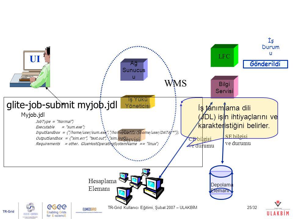 TR-Grid Kullanıcı Eğitimi, Şubat 2007 – ULAKBİM25/32 UI Ağ Sunucus u Kontrol Servisi İş Yükü Yöneticisi LFC Bilgi Servisi Hesaplama Elemanı Depolama E