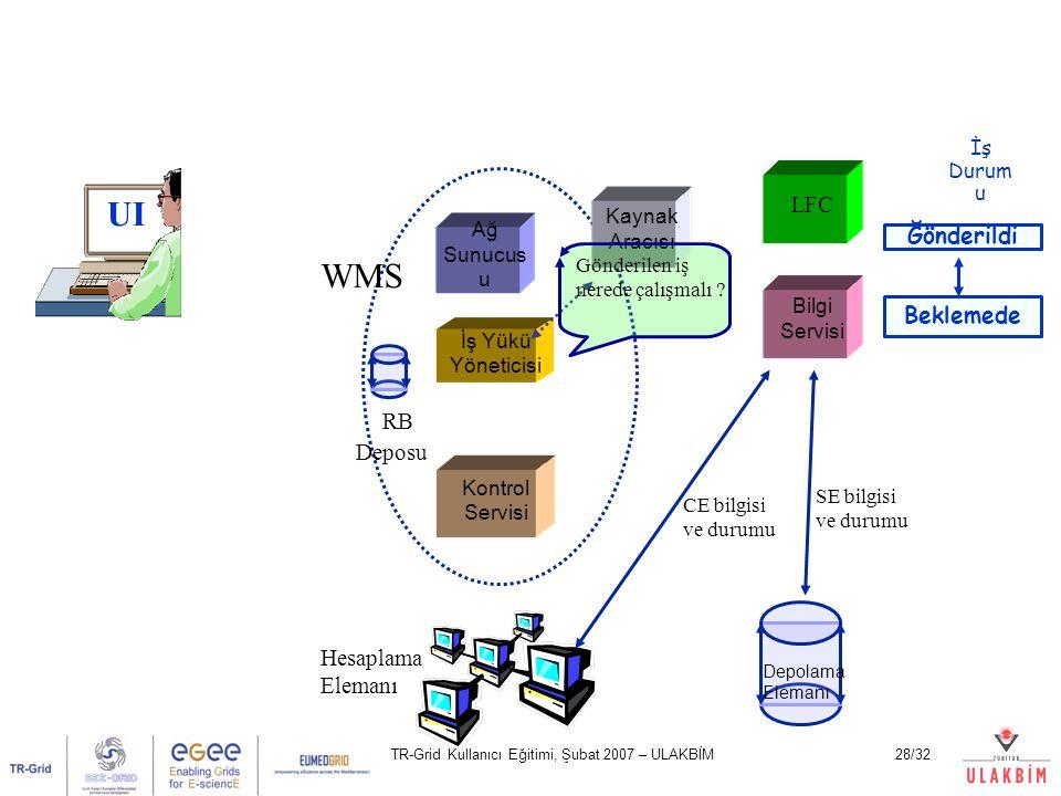 TR-Grid Kullanıcı Eğitimi, Şubat 2007 – ULAKBİM28/32 UI Ağ Sunucus u Kontrol Servisi İş Yükü Yöneticisi LFC Bilgi Servisi Hesaplama Elemanı Depolama Elemanı WMS CE bilgisi ve durumu SE bilgisi ve durumu İş Durum u RB Deposu Beklemede Ğönderildi Kaynak Aracısı Gönderilen iş nerede çalışmalı