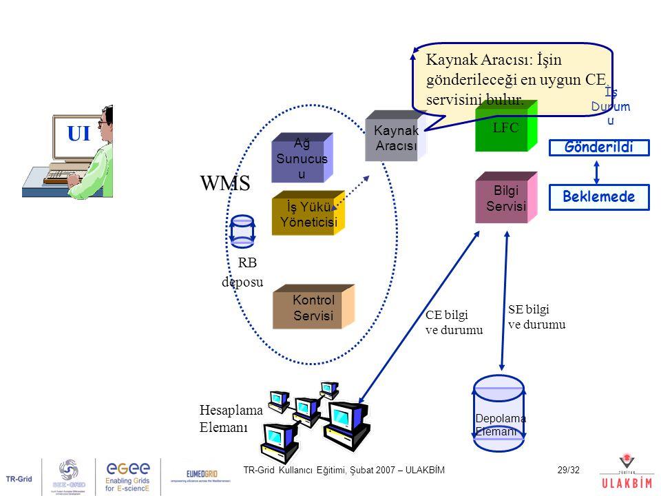 TR-Grid Kullanıcı Eğitimi, Şubat 2007 – ULAKBİM29/32 UI Ağ Sunucus u Kontrol Servisi İş Yükü Yöneticisi LFC Bilgi Servisi Hesaplama Elemanı Depolama Elemanı WMS CE bilgi ve durumu SE bilgi ve durumu İş Durum u RB deposu Beklemede Gönderildi Kaynak Aracısı Kaynak Aracısı: İşin gönderileceği en uygun CE servisini bulur.