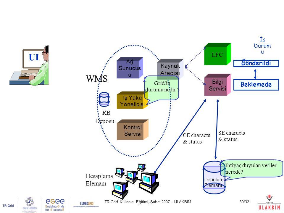 TR-Grid Kullanıcı Eğitimi, Şubat 2007 – ULAKBİM30/32 UI Ağ Sunucus u Kontrol Servisi İş Yükü Yöneticisi LFC Bilgi Servisi Hesaplama Elemanı Depolama E