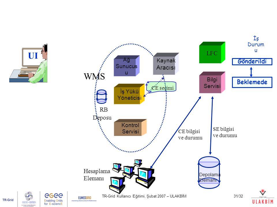 TR-Grid Kullanıcı Eğitimi, Şubat 2007 – ULAKBİM31/32 UI Ağ Sunucus u Kontrol Servisi İş Yükü Yöneticisi LFC Bilgi Servisi Hesaplama Elemanı Depolama E