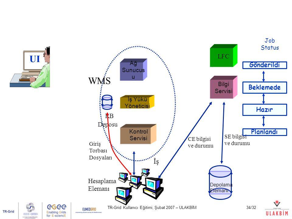TR-Grid Kullanıcı Eğitimi, Şubat 2007 – ULAKBİM34/32 UI Ağ Sunucus u Kontrol Servisi İş Yükü Yöneticisi LFC Bilgi Servisi Hesaplama Elemanı Depolama Elemanı WMS CE bilgisi ve durumu SE bilgisi ve durumu Job Status RB Deposu İş Giriş Torbası Dosyaları Gönderildi Beklemede Hazır Planlandı