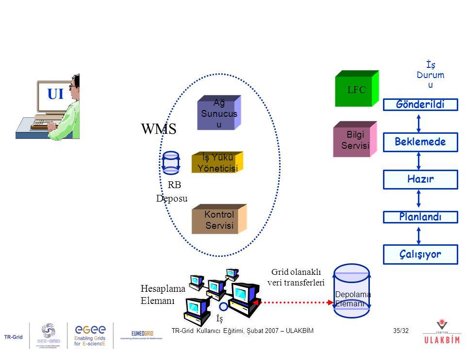 TR-Grid Kullanıcı Eğitimi, Şubat 2007 – ULAKBİM35/32 UI Ağ Sunucus u Kontrol Servisi İş Yükü Yöneticisi LFC Bilgi Servisi Hesaplama Elemanı Depolama E