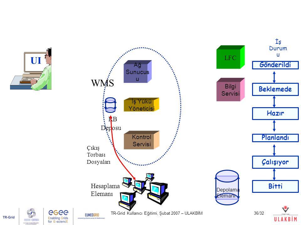 TR-Grid Kullanıcı Eğitimi, Şubat 2007 – ULAKBİM36/32 UI Ağ Sunucus u Kontrol Servisi İş Yükü Yöneticisi LFC Bilgi Servisi Hesaplama Elemanı Depolama Elemanı WMS İş Durum u RB Deposu Çıkış Torbası Dosyaları Gönderildi Beklemede Hazır Planlandı Çalışıyor Bitti