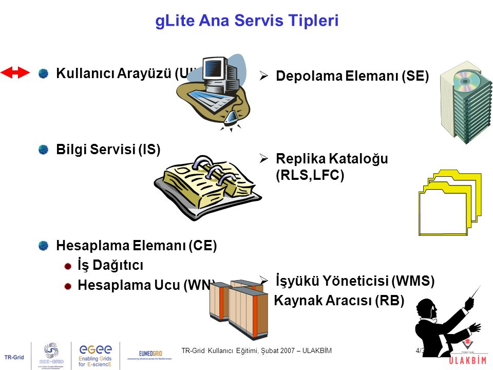 TR-Grid Kullanıcı Eğitimi, Şubat 2007 – ULAKBİM35/32 UI Ağ Sunucus u Kontrol Servisi İş Yükü Yöneticisi LFC Bilgi Servisi Hesaplama Elemanı Depolama Elemanı WMS İş Durum u RB Deposu Gönderildi Beklemede Hazır Planlandı Çalışıyor Grid olanaklı veri transferleri İş