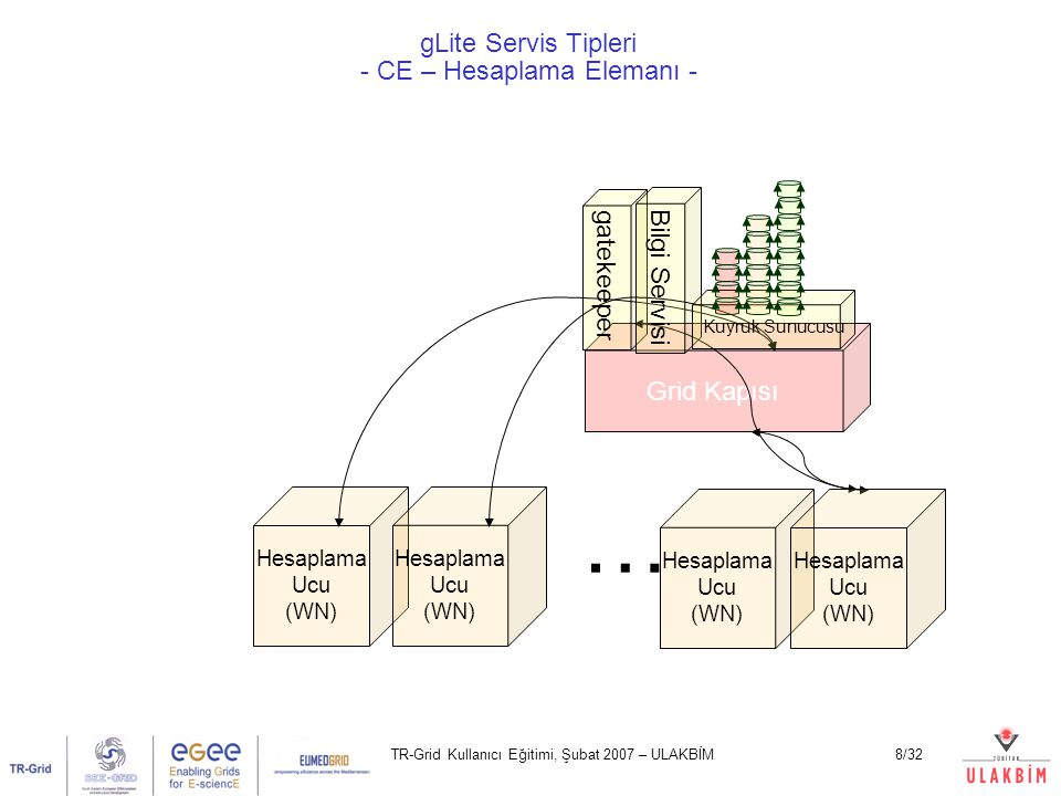 TR-Grid Kullanıcı Eğitimi, Şubat 2007 – ULAKBİM8/32 gLite Servis Tipleri - CE – Hesaplama Elemanı - Hesaplama Ucu (WN) … Grid Kapısı gatekeeper Bilgi Servisi Hesaplama Ucu (WN) Hesaplama Ucu (WN) Hesaplama Ucu (WN) Kuyruk Sunucusu