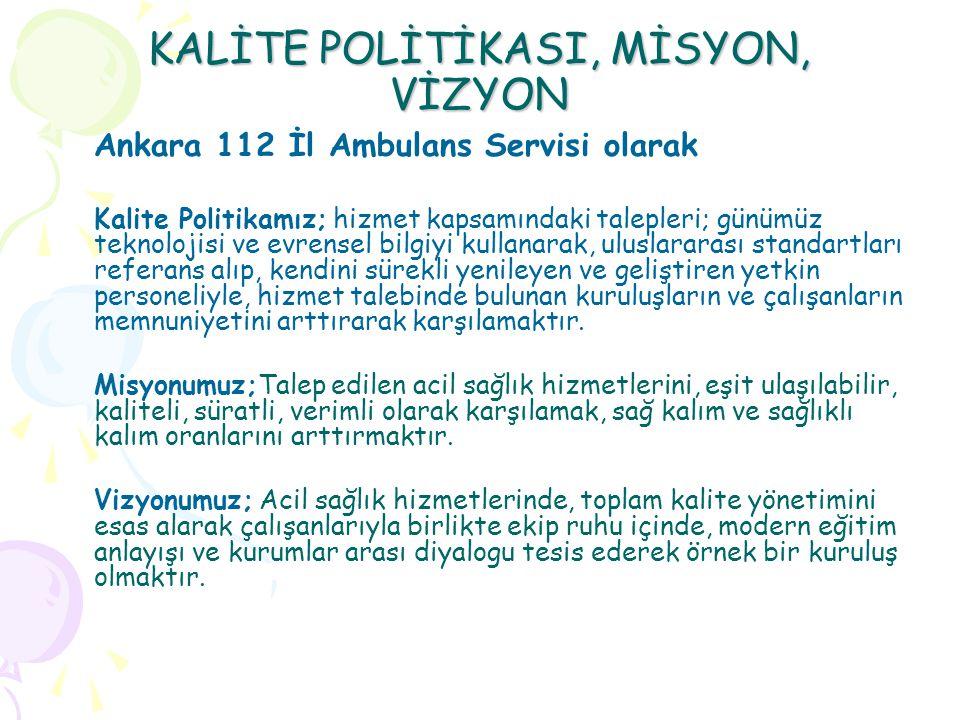 KALİTE POLİTİKASI, MİSYON, VİZYON Ankara 112 İl Ambulans Servisi olarak Kalite Politikamız; hizmet kapsamındaki talepleri; günümüz teknolojisi ve evrensel bilgiyi kullanarak, uluslararası standartları referans alıp, kendini sürekli yenileyen ve geliştiren yetkin personeliyle, hizmet talebinde bulunan kuruluşların ve çalışanların memnuniyetini arttırarak karşılamaktır.