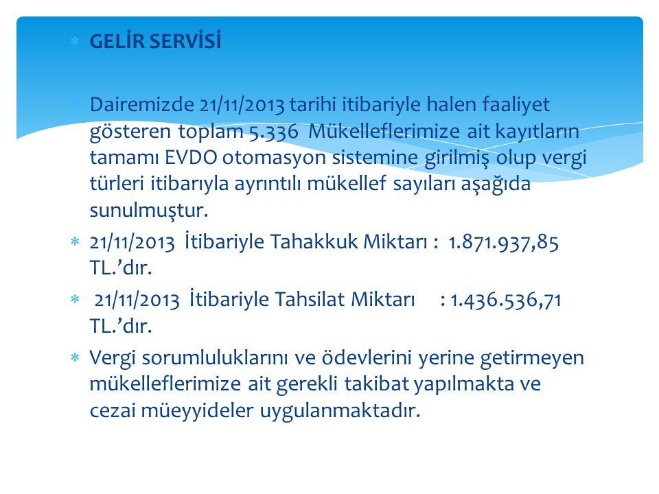  GELİR SERVİSİ  Dairemizde 21/11/2013 tarihi itibariyle halen faaliyet gösteren toplam 5.336 Mükelleflerimize ait kayıtların tamamı EVDO otomasyon s