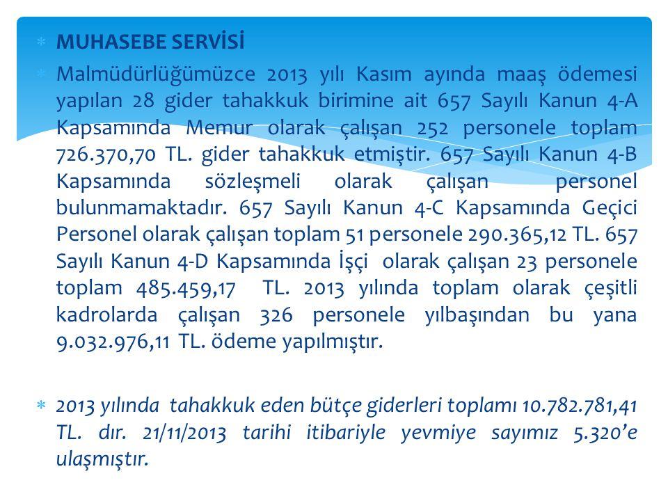  MUHASEBE SERVİSİ  21/11/2013 TARİHİ İTİBARİYLE BÜTÇE GİDERLERİNİN EKONOMİK KODA GÖRE SINIFLANDIRMASI 01PERSONEL GİDERLERİ 9.032.976,11 TL 02SOSYAL GÜVENLİK KURUMLARINA DEVLET PRİMİ GİDERLERİ 1.443.867,60 TL 03MAL VE HİZMET ALIM GİDERLERİ 295.425,29 TL 04FAİZ GİDERLERİ - TL 05CARİ TRANSFERLER 9.218,41 TL 06SERMAYE GİDERLERİ 1.294,00 TL 07SERMAYE TRANSFERLERİ - TL 08BORÇ VERME - TL 09YEDEK ÖDENEKLER - TL