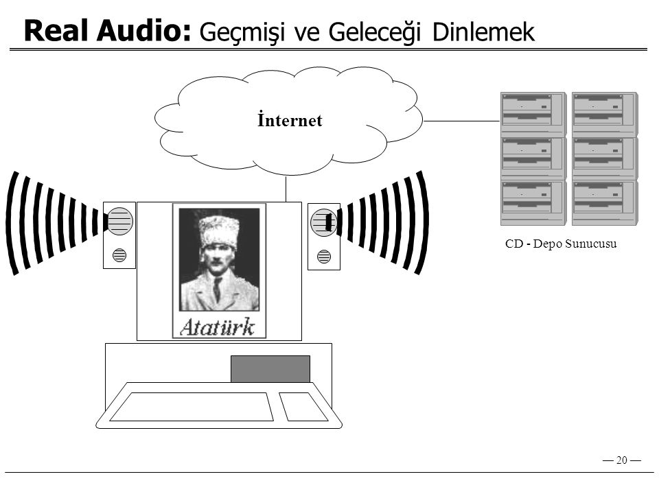 — 20 — Real Audio: Geçmişi ve Geleceği Dinlemek İnternet CD - Depo Sunucusu