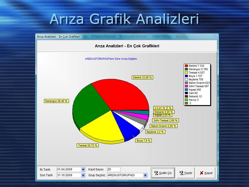 Arıza Grafik Analizleri