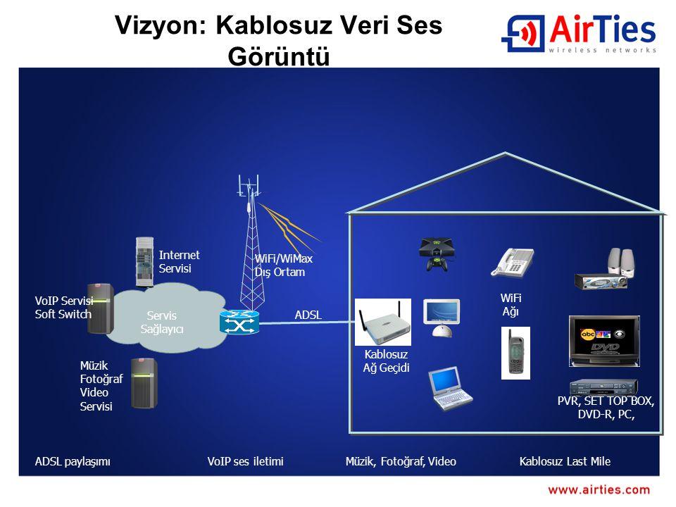 AirTies Avrupa'daki kablosuz kapsama alanı sorunlarını çözüyor 6 Uluslararası patent başvurusu: PtoP VoIP, Mesh, Otomatik kurulum AirTies beton duvarların sinyali zayıflatma sorununu Mesh teknolojisi ile çözüyor Piyasada bir ilk: Video ve sesin Mesh network üzerinden güvenli bir şekilde yayılması
