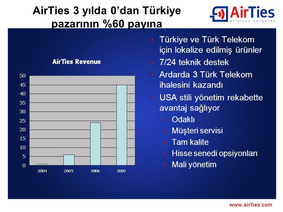 AirTies 3 yılda 0'dan Türkiye pazarının %60 payına Türkiye ve Türk Telekom için lokalize edilmiş ürünler 7/24 teknik destek Ardarda 3 Türk Telekom ihalesini kazandı USA stili yönetim rekabette avantaj sağlıyor Odaklı Müşteri servisi Tam kalite Hisse senedi opsiyonları Mali yönetim