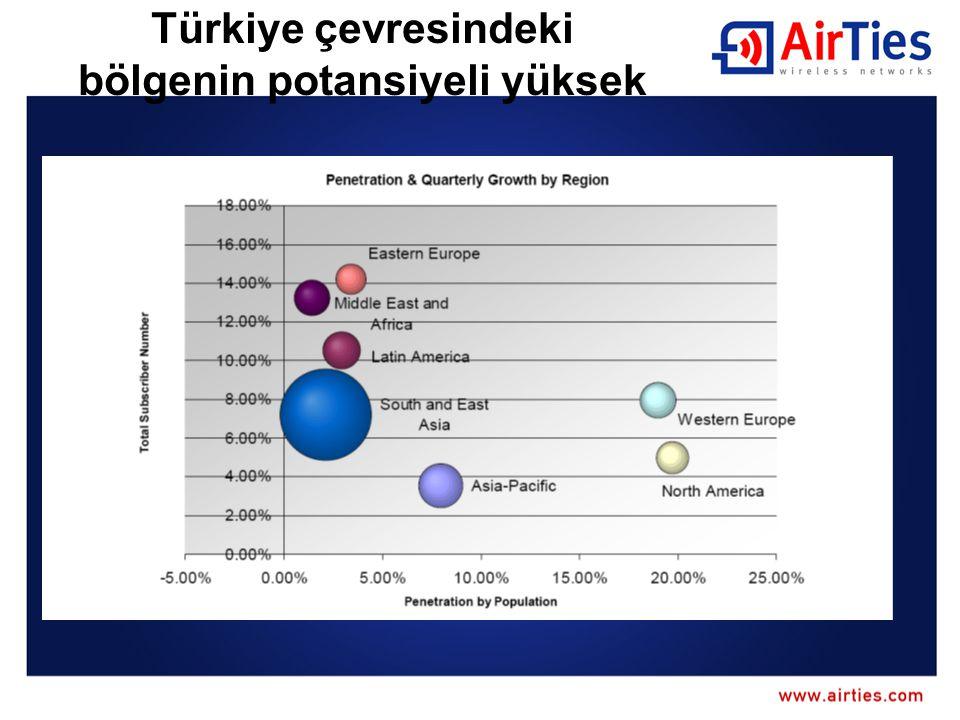 Türkiye iyi bir ArGe merkezi veya bölgesel HQ olur Oldukça büyük bir yerel teknoloji piyasası Gelişmekte olan bölgesel pazarlar ve Avrupa pazarlarına girme kolaylığı USA/EU daki tecrübeli yetenekli elemanlar geri dönüş yapmak istiyor.