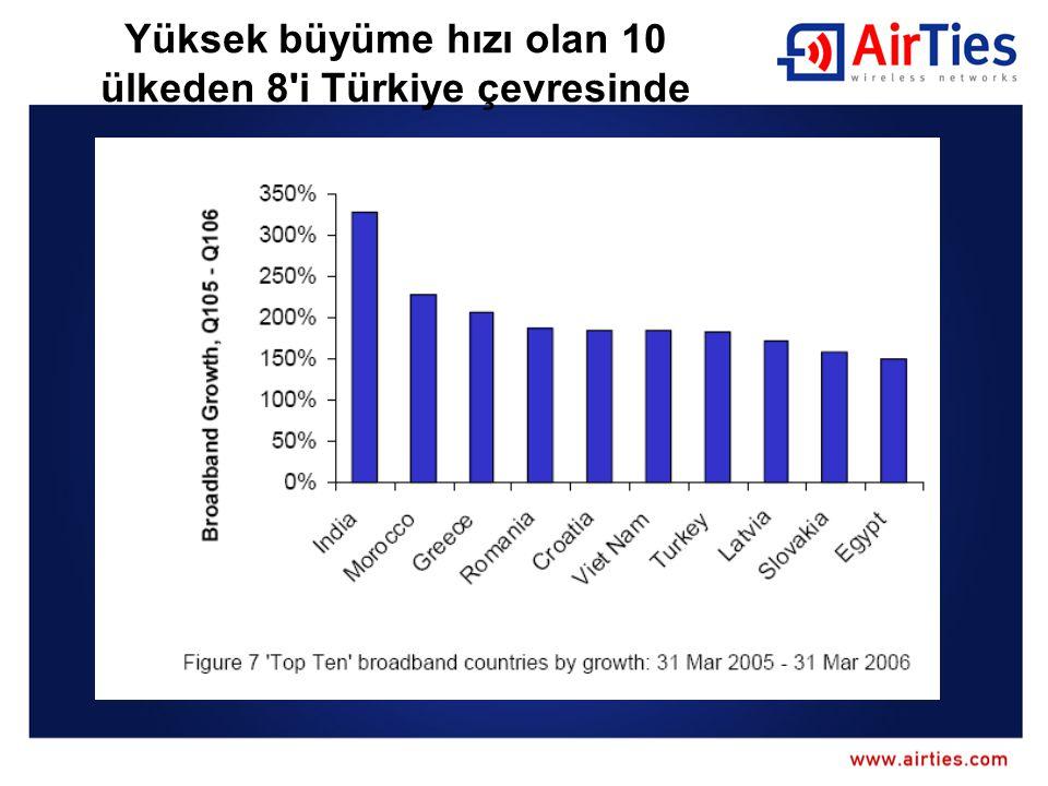Yüksek büyüme hızı olan 10 ülkeden 8 i Türkiye çevresinde