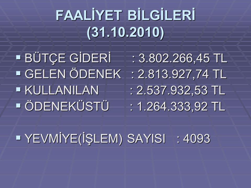FAALİYET BİLGİLERİ (31.10.2010)  BÜTÇE GİDERİ : 3.802.266,45 TL  GELEN ÖDENEK : 2.813.927,74 TL  KULLANILAN : 2.537.932,53 TL  ÖDENEKÜSTÜ : 1.264.