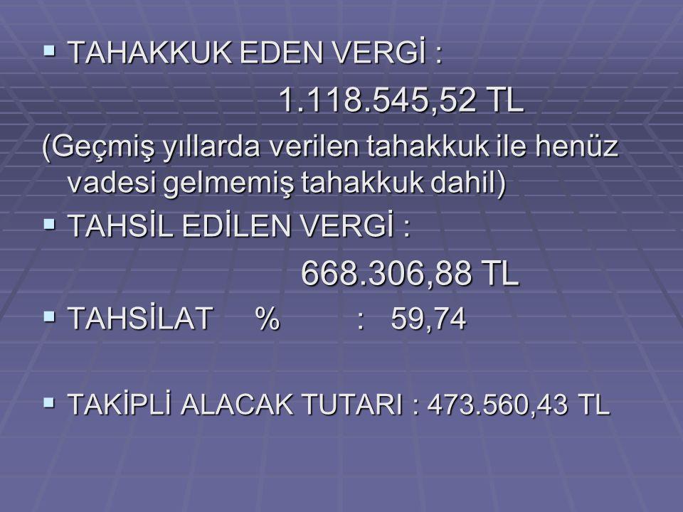  TAHAKKUK EDEN VERGİ : 1.118.545,52 TL 1.118.545,52 TL (Geçmiş yıllarda verilen tahakkuk ile henüz vadesi gelmemiş tahakkuk dahil)  TAHSİL EDİLEN VE