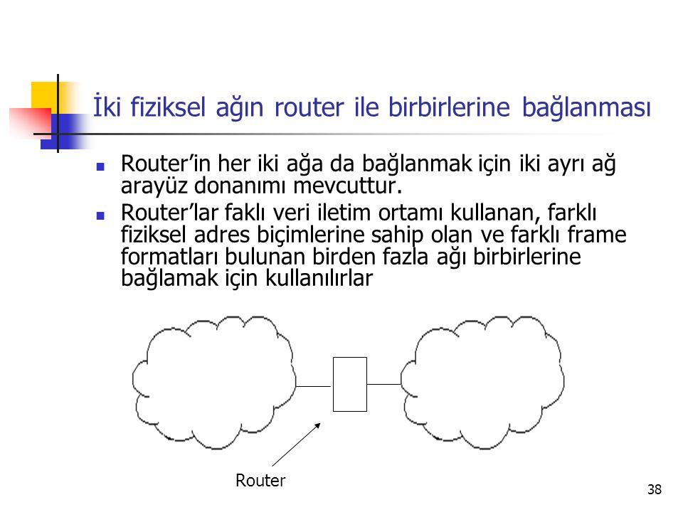 38 İki fiziksel ağın router ile birbirlerine bağlanması  Router'in her iki ağa da bağlanmak için iki ayrı ağ arayüz donanımı mevcuttur.