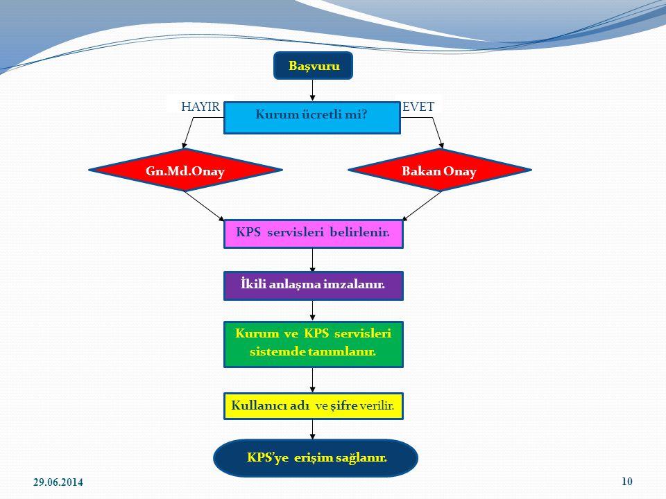 HAYIREVET 10 Kurum ücretli mi? KPS'ye erişim sağlanır. Gn.Md.Onay KPS servisleri belirlenir. Başvuru Bakan Onay İkili anlaşma imzalanır. Kullanıcı adı