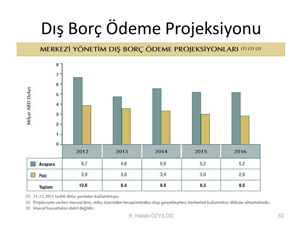 Dış Borç Ödeme Projeksiyonu R. Hakan ÖZYILDIZ62