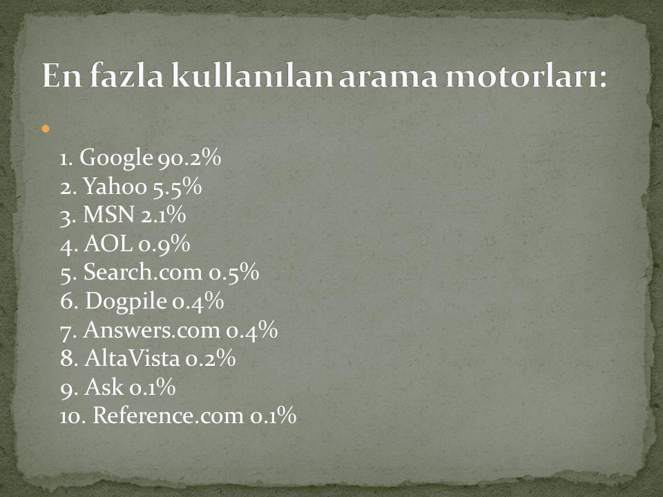  1. Google 90.2% 2. Yahoo 5.5% 3. MSN 2.1% 4. AOL 0.9% 5. Search.com 0.5% 6. Dogpile 0.4% 7. Answers.com 0.4% 8. AltaVista 0.2% 9. Ask 0.1% 10. Refer
