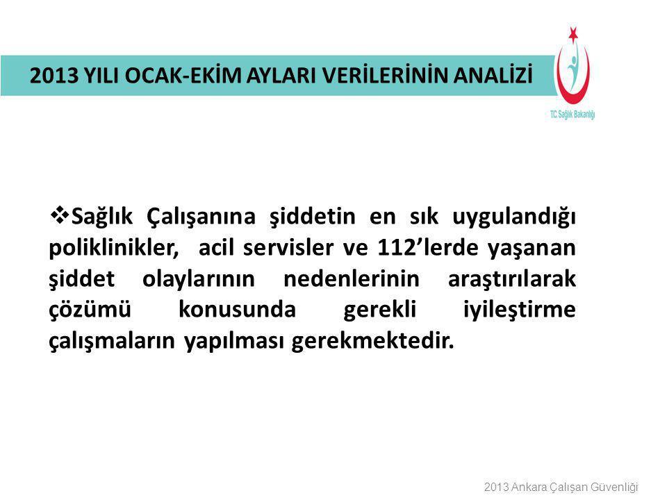 Buraya Bilgilendirme Başlığı Gelecek 2013 YILI OCAK-EKİM AYLARI VERİLERİNİN ANALİZİ 2013 Ankara Çalışan Güvenliği  Sağlık Çalışanına şiddetin en sık