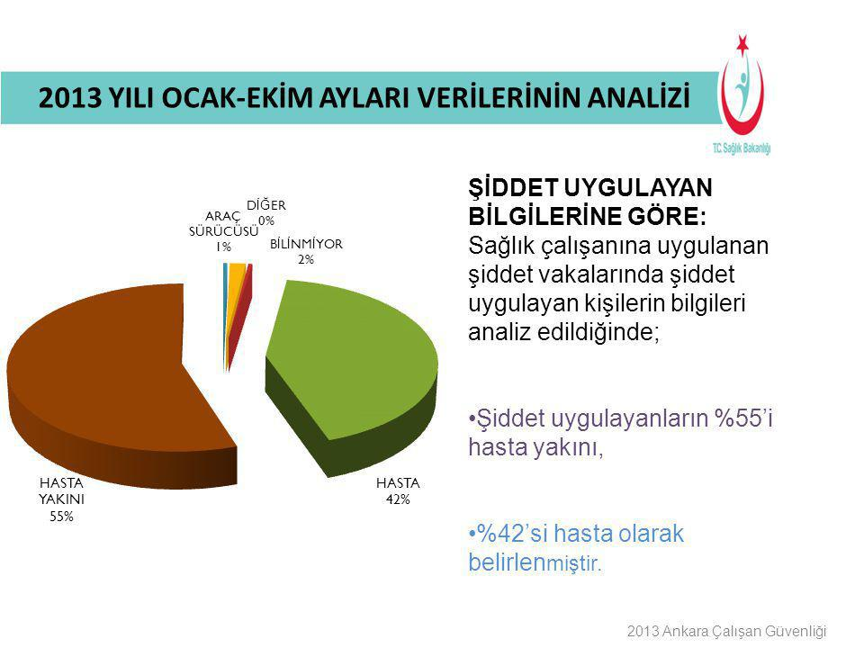 Buraya Bilgilendirme Başlığı Gelecek 2013 Ankara Çalışan Güvenliği ŞİDDET UYGULAYAN BİLGİLERİNE GÖRE: Sağlık çalışanına uygulanan şiddet vakalarında ş