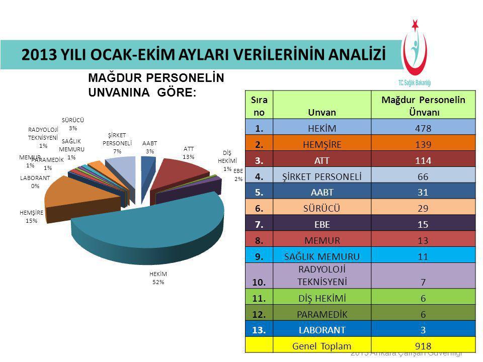 Buraya Bilgilendirme Başlığı Gelecek 2013 Ankara Çalışan Güvenliği MAĞDUR PERSONELİN UNVANINA GÖRE: 2013 YILI OCAK-EKİM AYLARI VERİLERİNİN ANALİZİ Sır
