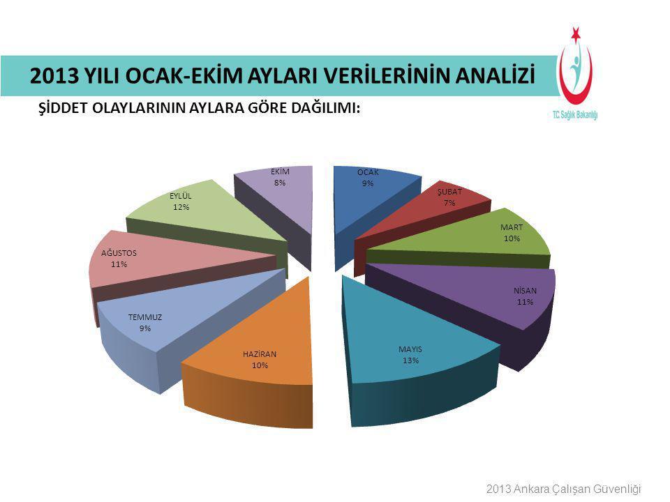 Buraya Bilgilendirme Başlığı Gelecek 2013 Ankara Çalışan Güvenliği ŞİDDET OLAYLARININ AYLARA GÖRE DAĞILIMI: 2013 YILI OCAK-EKİM AYLARI VERİLERİNİN ANA